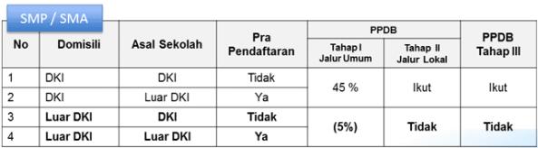 ppdb online 2014-2015
